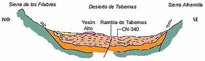 Ancient Seabed Tabernas Desert
